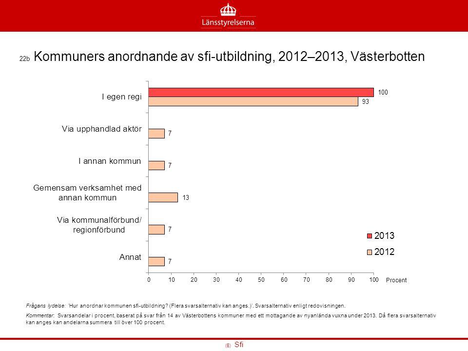 22b Kommuners anordnande av sfi-utbildning, 2012–2013, Västerbotten