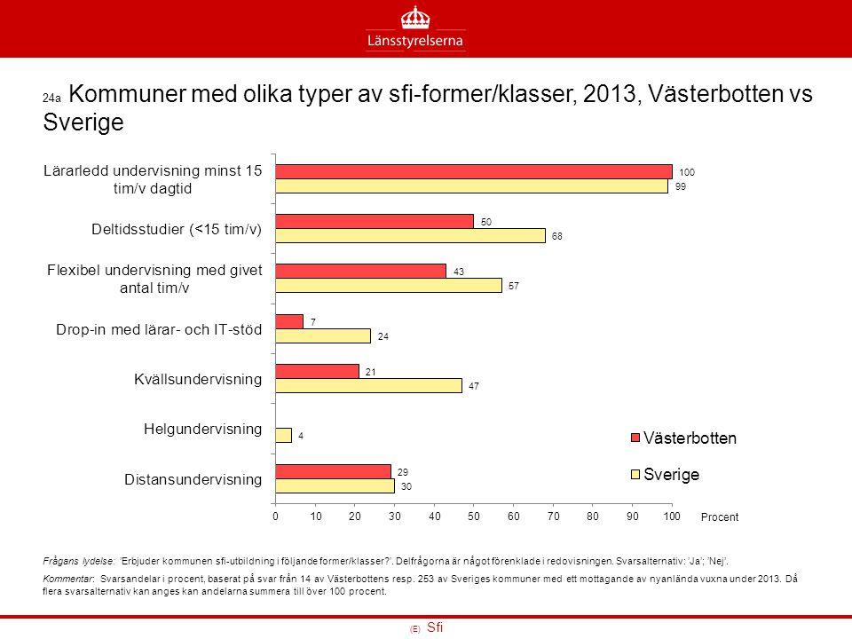 24a Kommuner med olika typer av sfi-former/klasser, 2013, Västerbotten vs Sverige