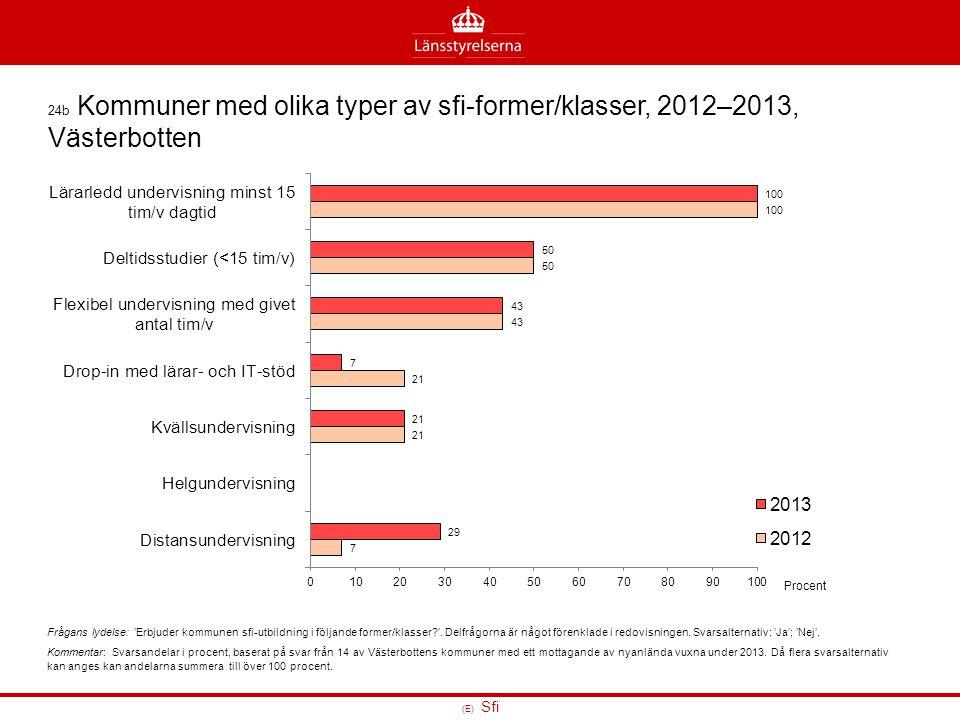 24b Kommuner med olika typer av sfi-former/klasser, 2012–2013, Västerbotten