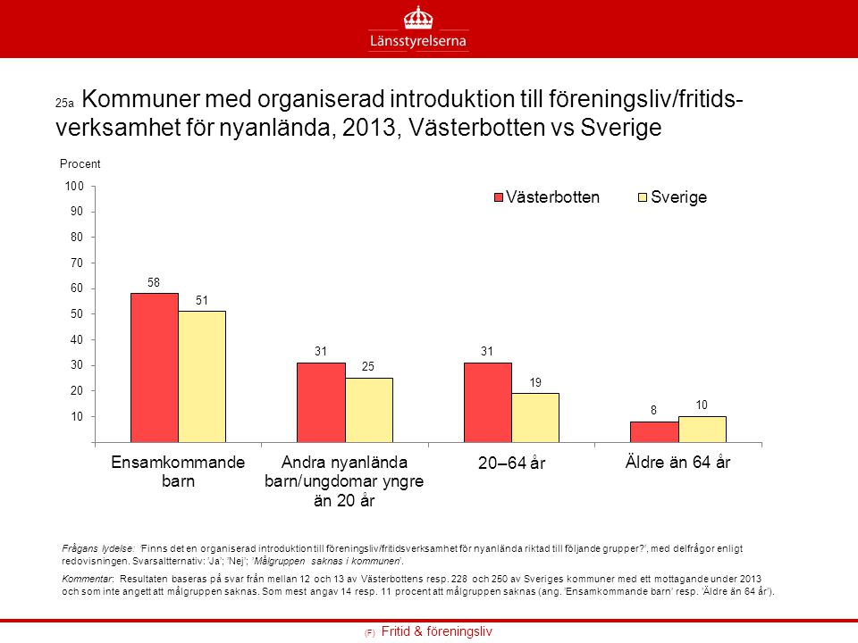 25a Kommuner med organiserad introduktion till föreningsliv/fritids-verksamhet för nyanlända, 2013, Västerbotten vs Sverige
