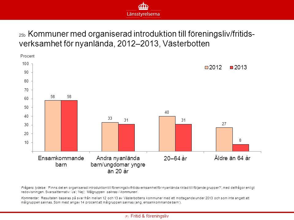 25b Kommuner med organiserad introduktion till föreningsliv/fritids-verksamhet för nyanlända, 2012–2013, Västerbotten