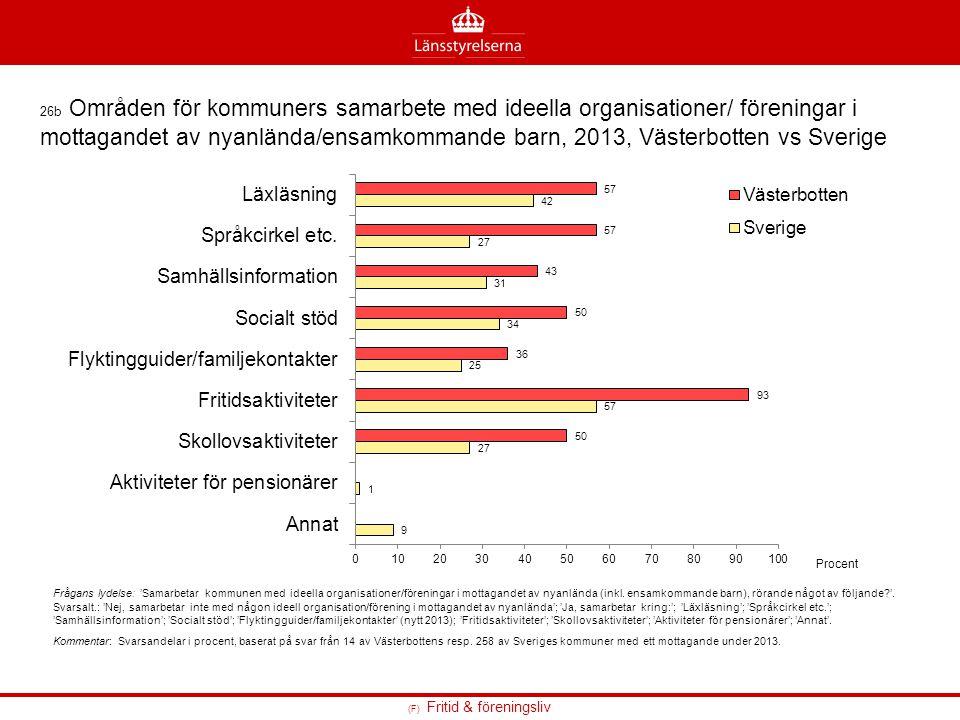 26b Områden för kommuners samarbete med ideella organisationer/ föreningar i mottagandet av nyanlända/ensamkommande barn, 2013, Västerbotten vs Sverige