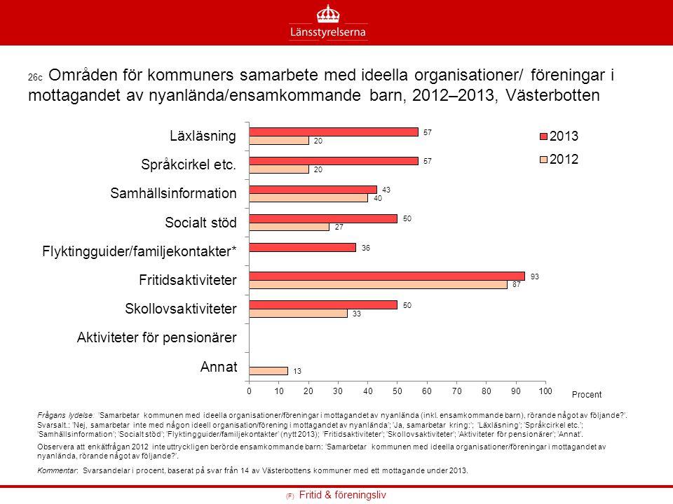 26c Områden för kommuners samarbete med ideella organisationer/ föreningar i mottagandet av nyanlända/ensamkommande barn, 2012–2013, Västerbotten