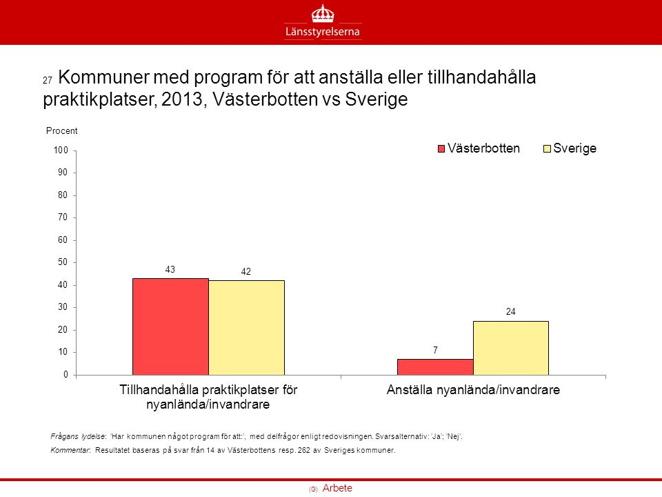 27 Kommuner med program för att anställa eller tillhandahålla praktikplatser, 2013, Västerbotten vs Sverige