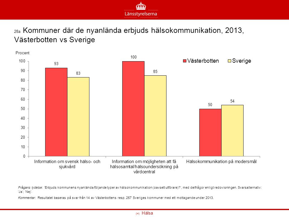 28a Kommuner där de nyanlända erbjuds hälsokommunikation, 2013, Västerbotten vs Sverige