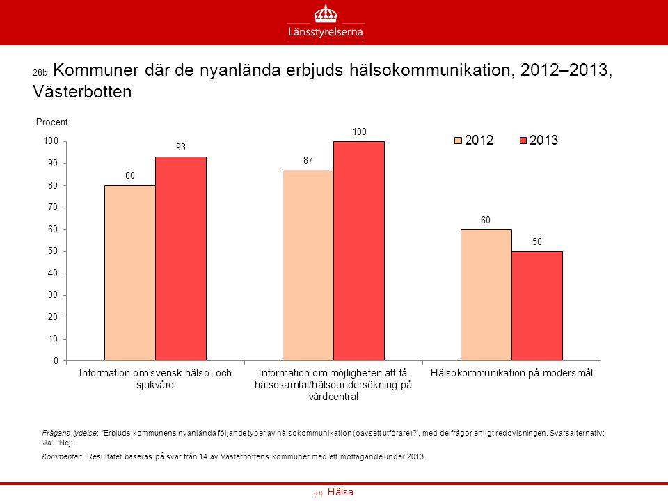 28b Kommuner där de nyanlända erbjuds hälsokommunikation, 2012–2013, Västerbotten