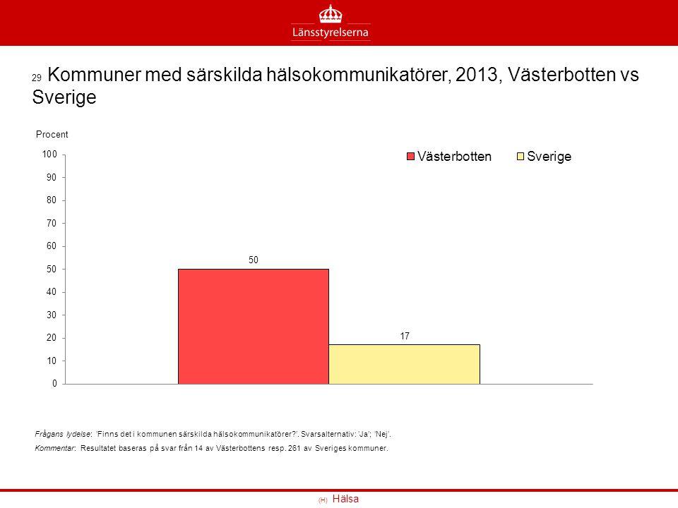 29 Kommuner med särskilda hälsokommunikatörer, 2013, Västerbotten vs Sverige