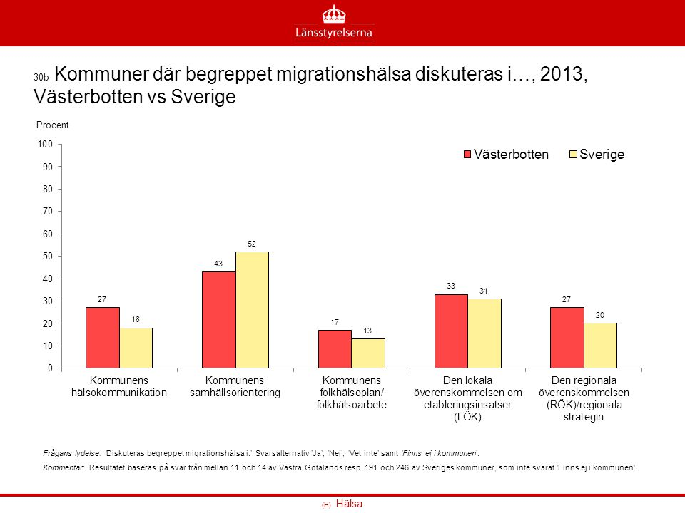 30b Kommuner där begreppet migrationshälsa diskuteras i…, 2013, Västerbotten vs Sverige