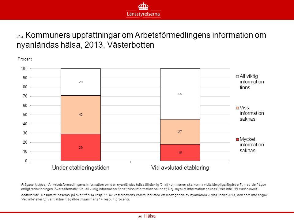 31a Kommuners uppfattningar om Arbetsförmedlingens information om nyanländas hälsa, 2013, Västerbotten