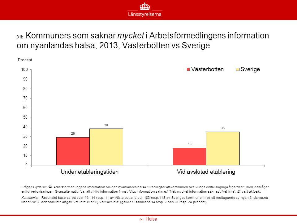 31b Kommuners som saknar mycket i Arbetsförmedlingens information om nyanländas hälsa, 2013, Västerbotten vs Sverige