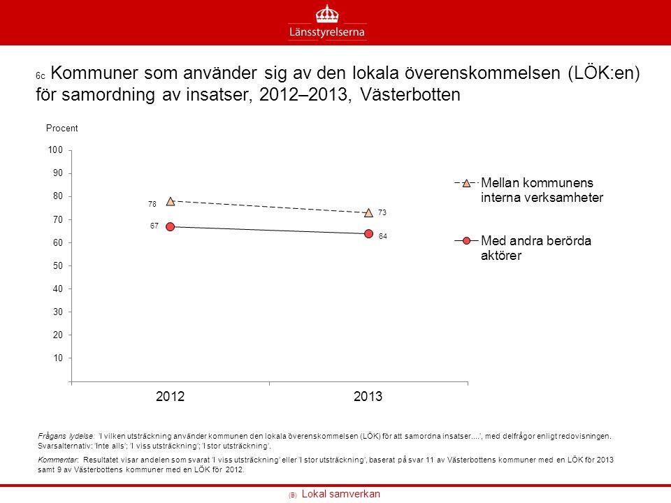 6c Kommuner som använder sig av den lokala överenskommelsen (LÖK:en) för samordning av insatser, 2012–2013, Västerbotten
