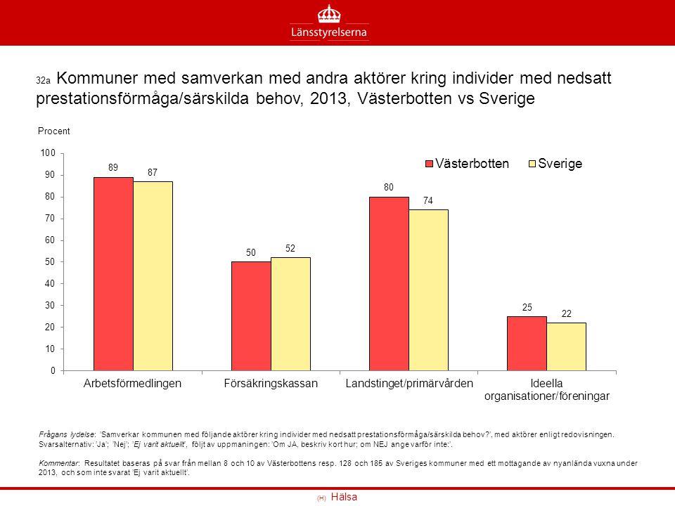 32a Kommuner med samverkan med andra aktörer kring individer med nedsatt prestationsförmåga/särskilda behov, 2013, Västerbotten vs Sverige