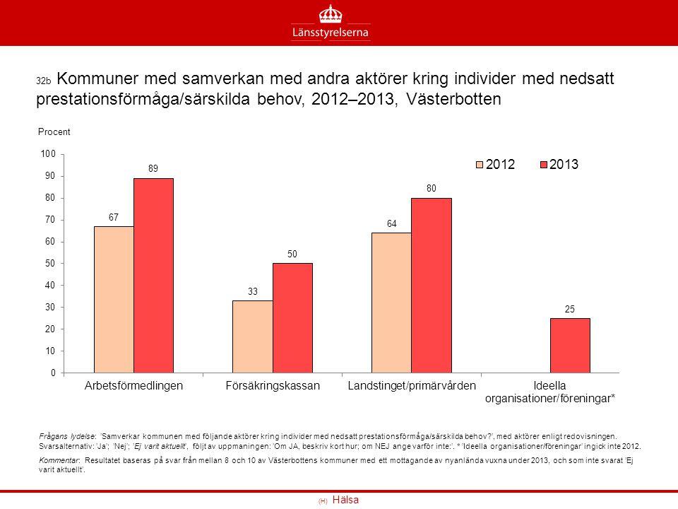 32b Kommuner med samverkan med andra aktörer kring individer med nedsatt prestationsförmåga/särskilda behov, 2012–2013, Västerbotten