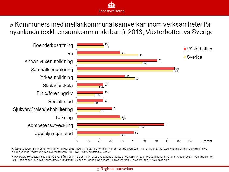 33 Kommuners med mellankommunal samverkan inom verksamheter för nyanlända (exkl. ensamkommande barn), 2013, Västerbotten vs Sverige