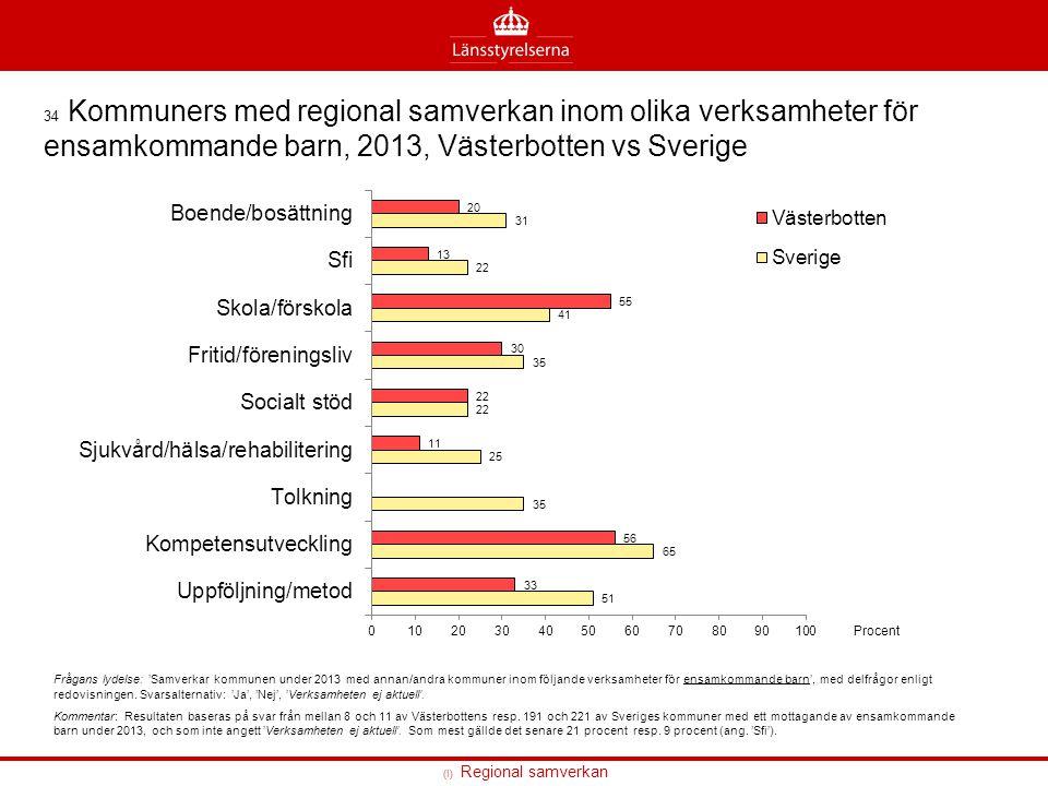 34 Kommuners med regional samverkan inom olika verksamheter för ensamkommande barn, 2013, Västerbotten vs Sverige