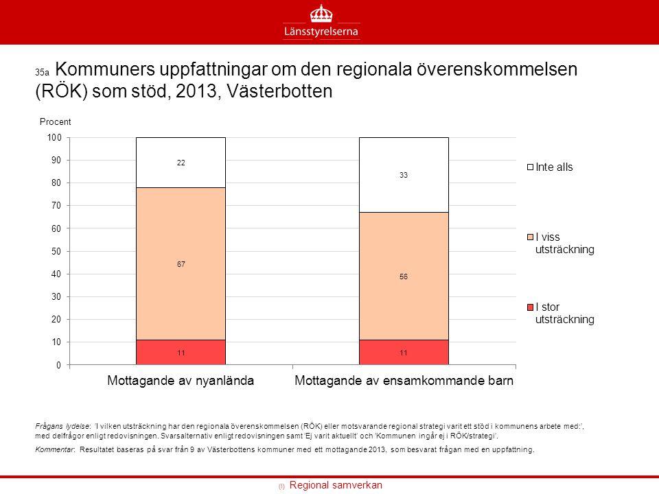 35a Kommuners uppfattningar om den regionala överenskommelsen (RÖK) som stöd, 2013, Västerbotten