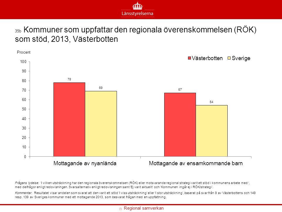35b Kommuner som uppfattar den regionala överenskommelsen (RÖK) som stöd, 2013, Västerbotten