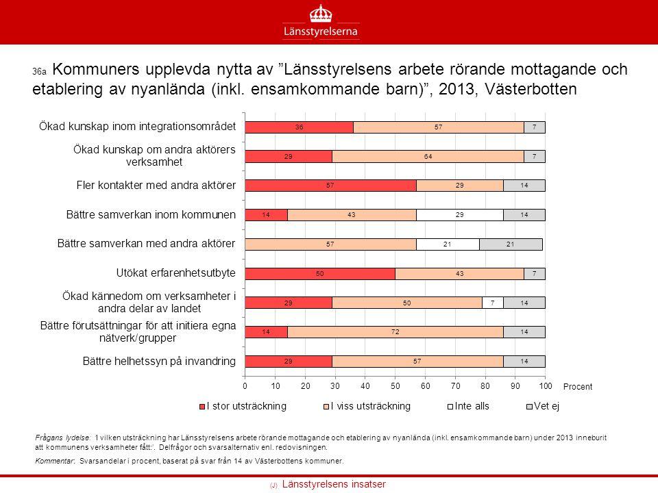 36a Kommuners upplevda nytta av Länsstyrelsens arbete rörande mottagande och etablering av nyanlända (inkl. ensamkommande barn) , 2013, Västerbotten