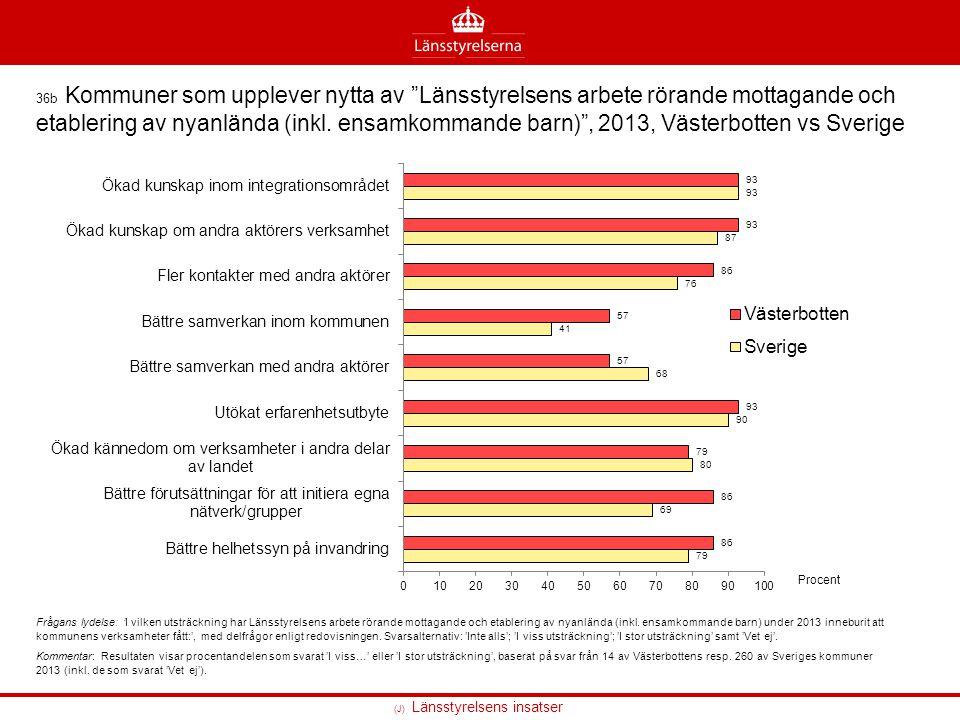 36b Kommuner som upplever nytta av Länsstyrelsens arbete rörande mottagande och etablering av nyanlända (inkl. ensamkommande barn) , 2013, Västerbotten vs Sverige