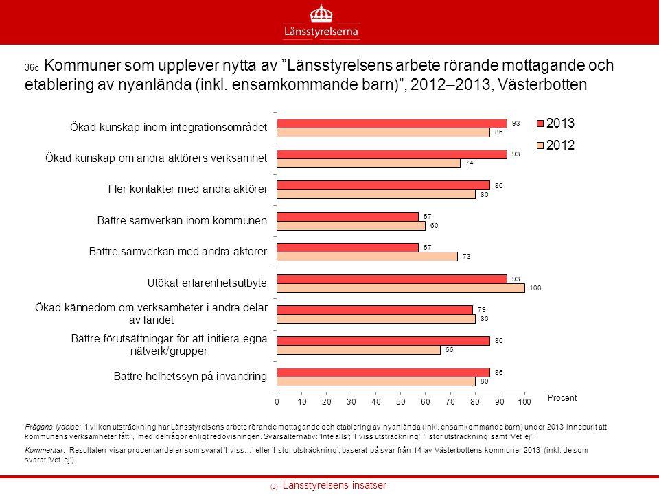 36c Kommuner som upplever nytta av Länsstyrelsens arbete rörande mottagande och etablering av nyanlända (inkl. ensamkommande barn) , 2012–2013, Västerbotten