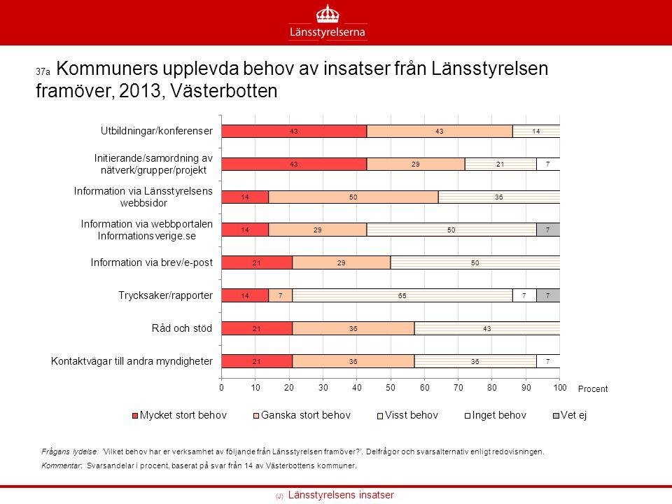 37a Kommuners upplevda behov av insatser från Länsstyrelsen framöver, 2013, Västerbotten