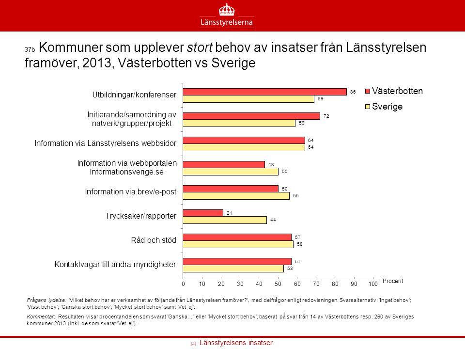 37b Kommuner som upplever stort behov av insatser från Länsstyrelsen framöver, 2013, Västerbotten vs Sverige