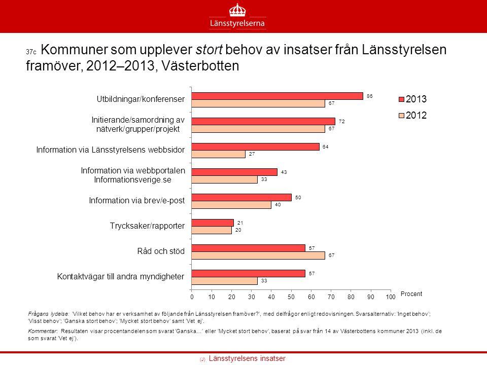 37c Kommuner som upplever stort behov av insatser från Länsstyrelsen framöver, 2012–2013, Västerbotten