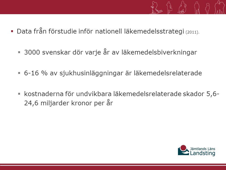 Data från förstudie inför nationell läkemedelsstrategi (2011).