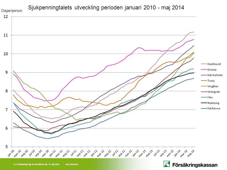 Sjukpenningtalets utveckling perioden januari 2010 - maj 2014