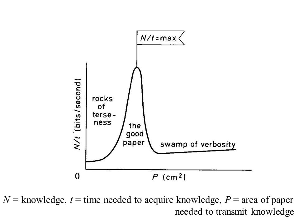 N = knowledge, t = time needed to acquire knowledge, P = area of paper
