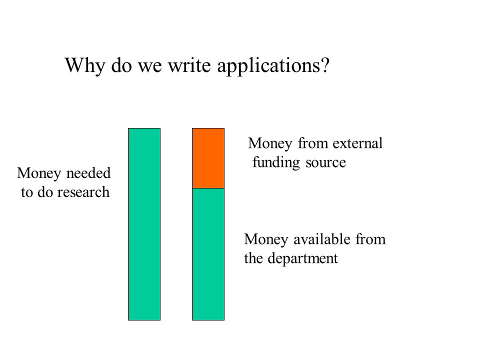 Why do we write applications