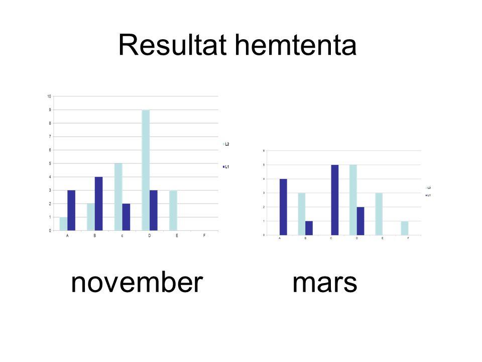 Resultat hemtenta november mars