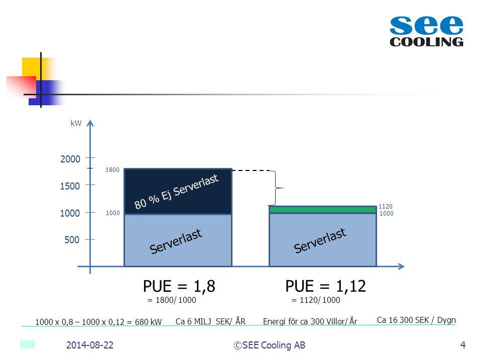 PUE = 1,8 PUE = 1,12 Serverlast Serverlast 80 % Ej Serverlast 2000