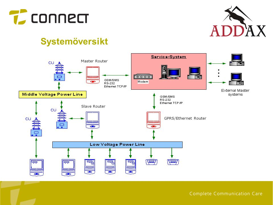 Systemöversikt Master Router Slave Router GPRS/Ethernet Router