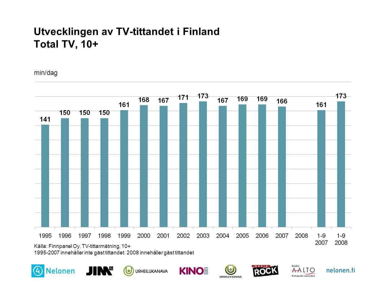 Utvecklingen av TV-tittandet i Finland Total TV, 10+