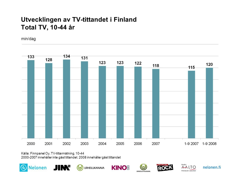 Utvecklingen av TV-tittandet i Finland Total TV, 10-44 år