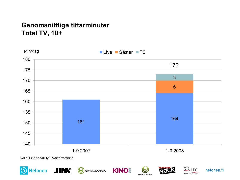 Genomsnittliga tittarminuter Total TV, 10+