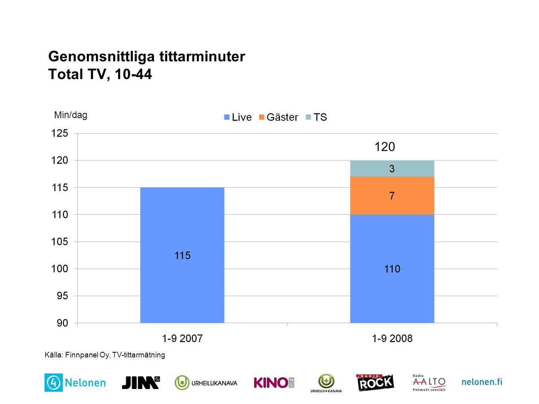 Genomsnittliga tittarminuter Total TV, 10-44