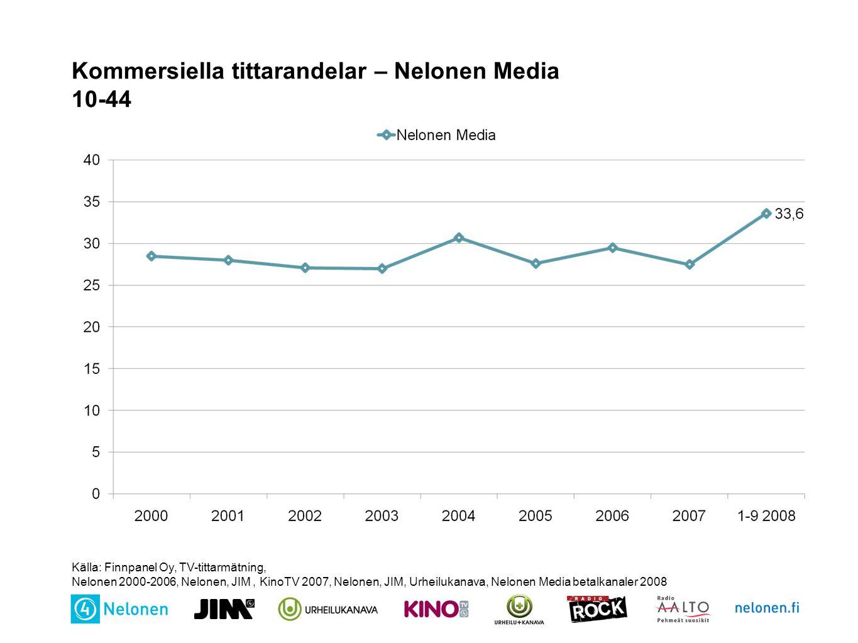 Kommersiella tittarandelar – Nelonen Media 10-44