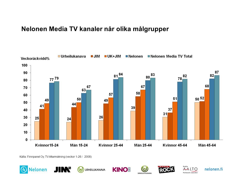 Nelonen Media TV kanaler når olika målgrupper