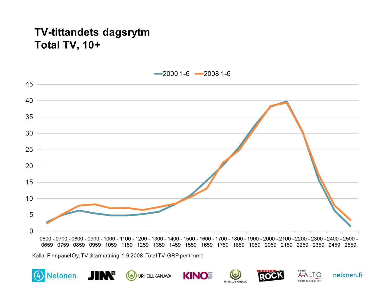 TV-tittandets dagsrytm Total TV, 10+