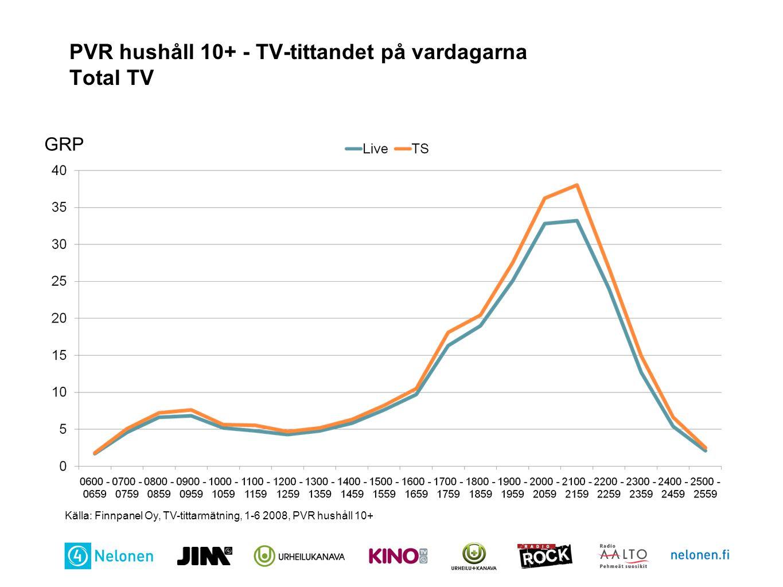 PVR hushåll 10+ - TV-tittandet på vardagarna Total TV
