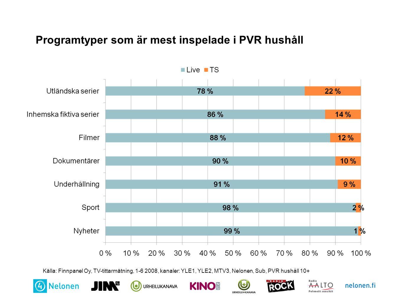 Programtyper som är mest inspelade i PVR hushåll