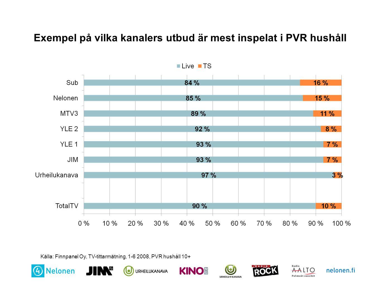 Exempel på vilka kanalers utbud är mest inspelat i PVR hushåll