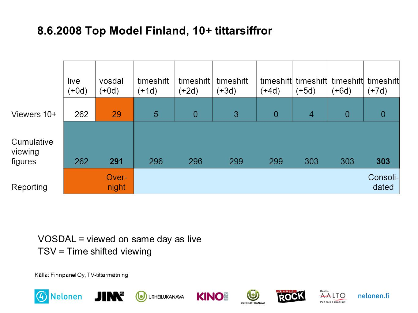 8.6.2008 Top Model Finland, 10+ tittarsiffror