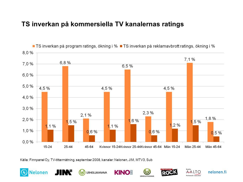 TS inverkan på kommersiella TV kanalernas ratings