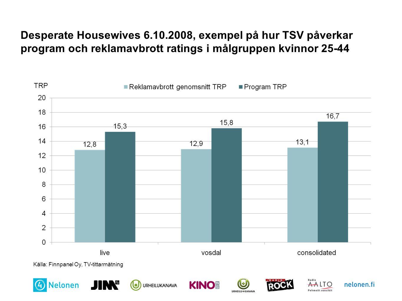 Desperate Housewives 6.10.2008, exempel på hur TSV påverkar program och reklamavbrott ratings i målgruppen kvinnor 25-44