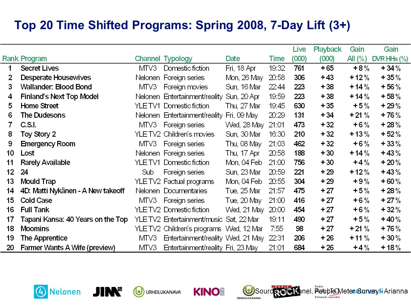 Top 20 Time Shifted Programs: Spring 2008, 7-Day Lift (3+)