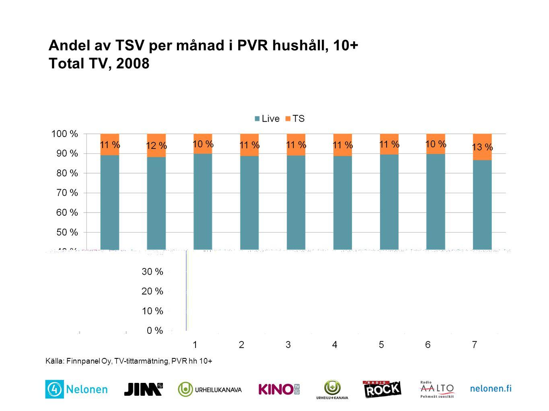 Andel av TSV per månad i PVR hushåll, 10+ Total TV, 2008