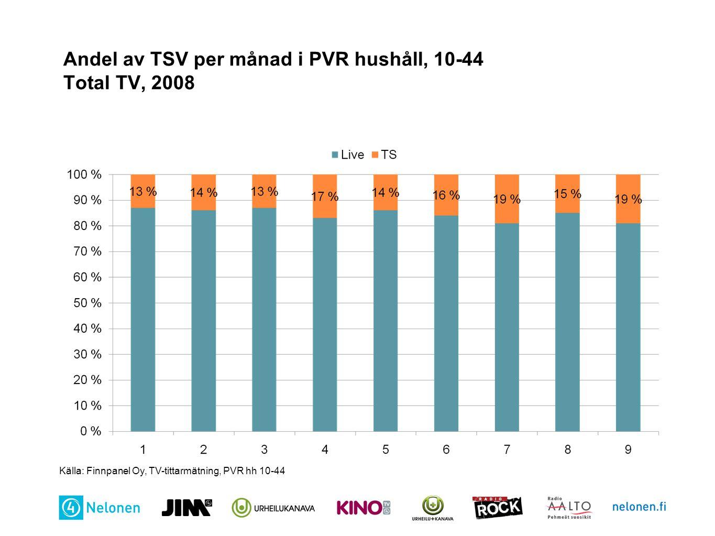 Andel av TSV per månad i PVR hushåll, 10-44 Total TV, 2008
